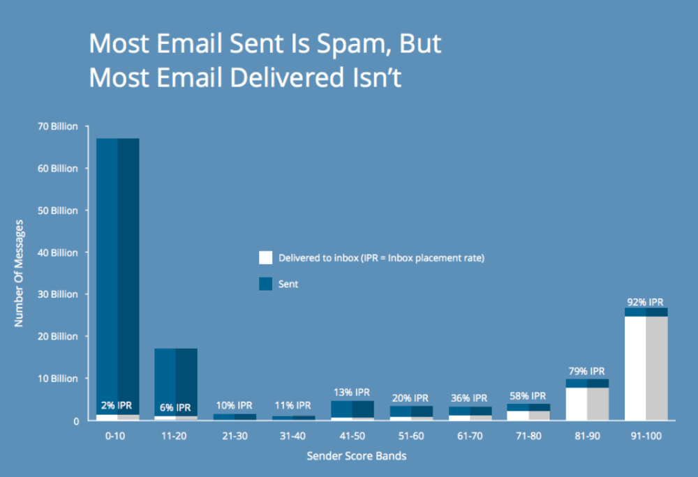 Most email sent is spam