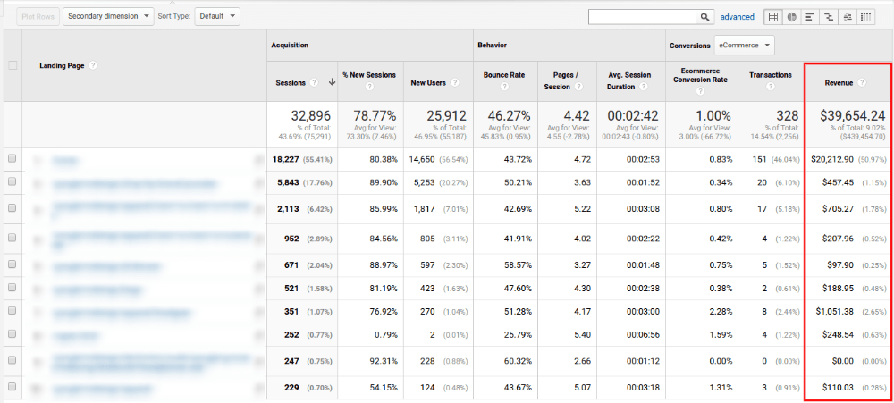 Most visited landing pages