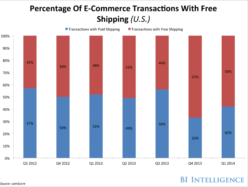 Percetnage of e-commerce transactions with free shipping