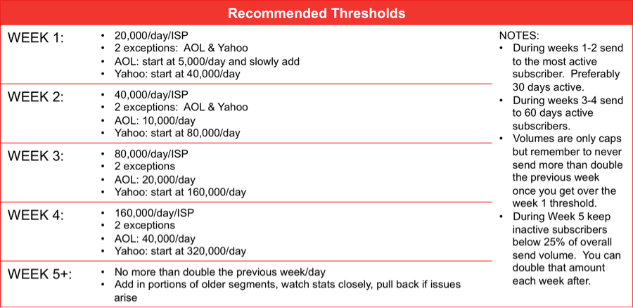 Recommended thresholds