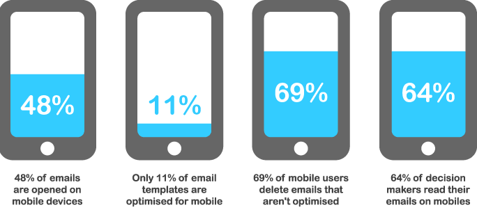 Responsive email statistics