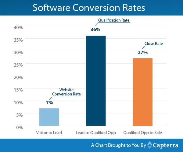 Software Conversion Rates