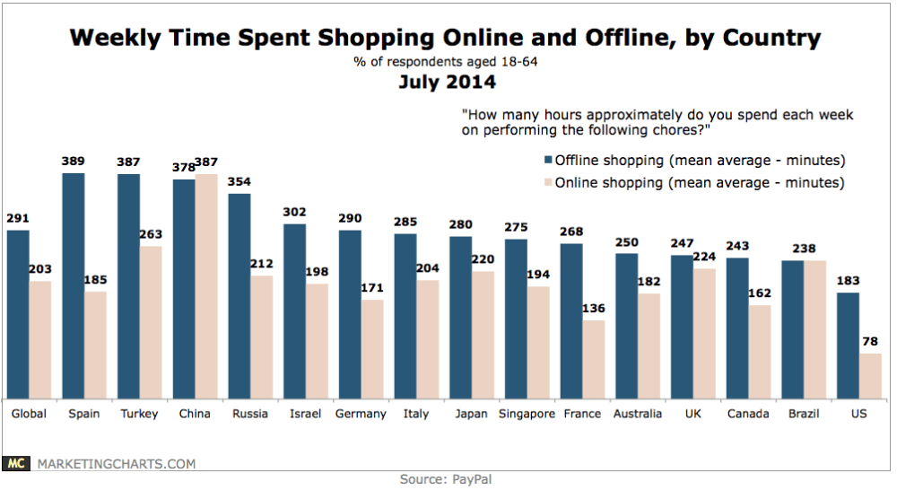 Weekly Time Spent On Shipping