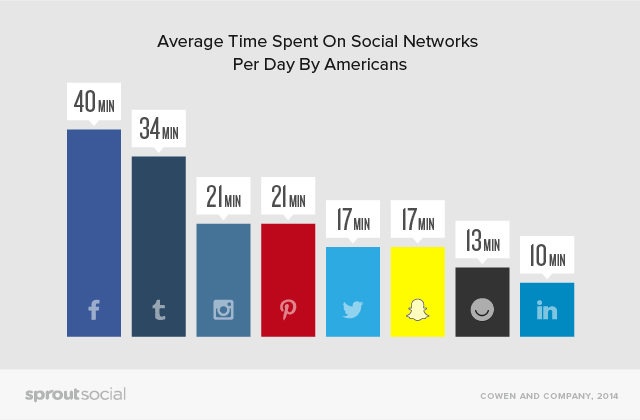 Average time spend on social networks per day by Americans