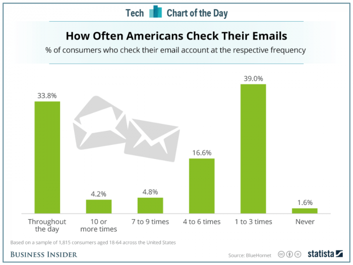 How often Americans check their emails
