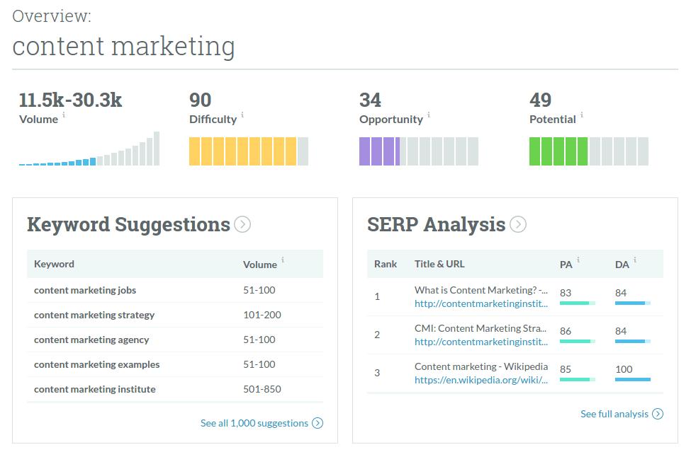Moz Keyword Explorer: Content Marketing