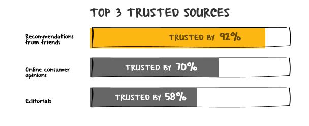 Top Three Trusted Sources