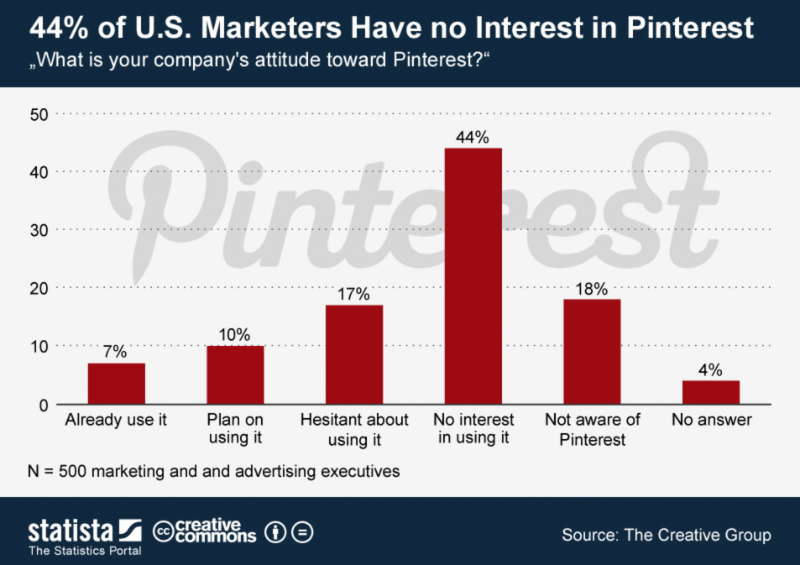 42% of U.S. marketers have no interests in Pinterest