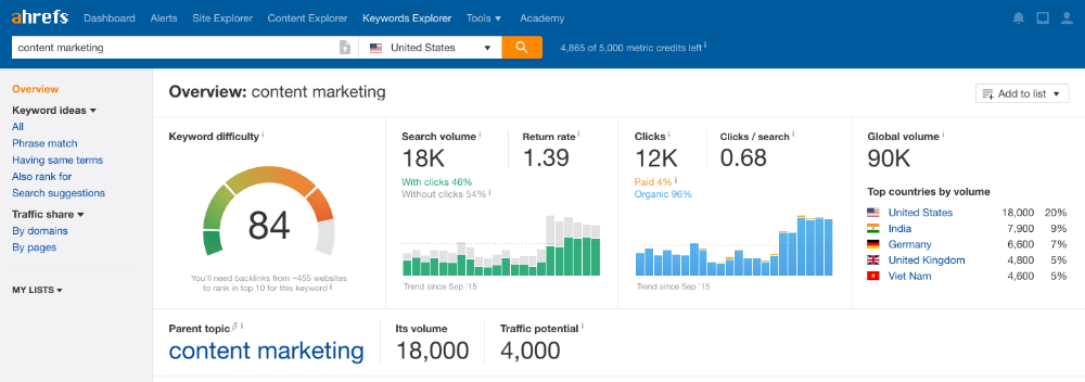 Ahrefs: Content marketing