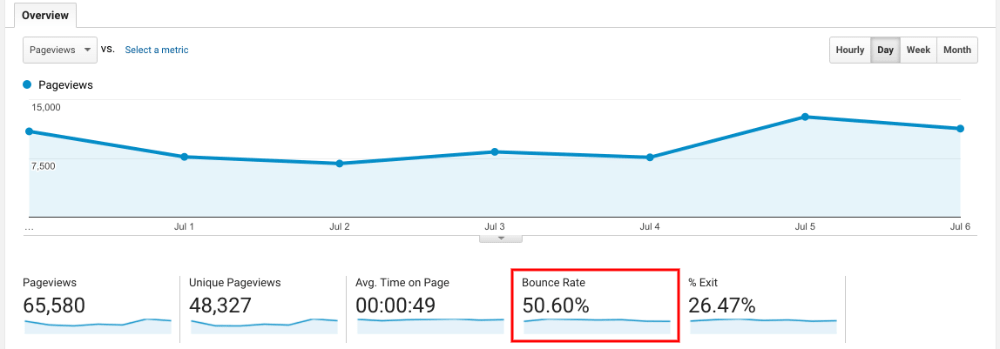 Bounce Rate Overview