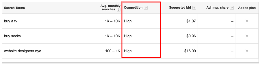 Competition: high keywords