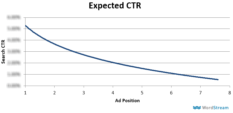 Expected CTR
