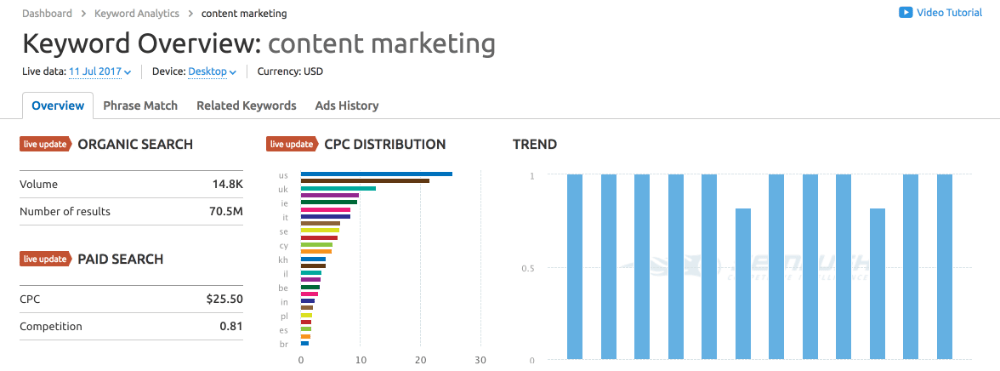 Keyword overview: Content marketing