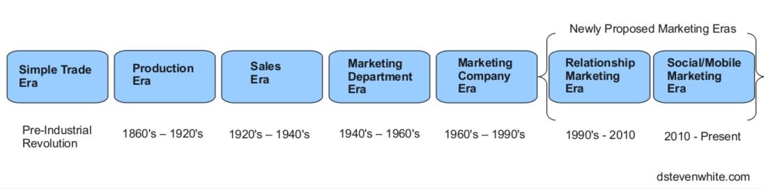 Marketing eras
