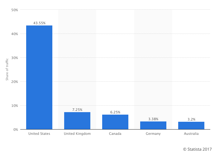 ReddIt: Users by countries