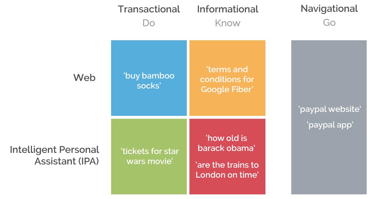 Transactional - Informational - Navigational