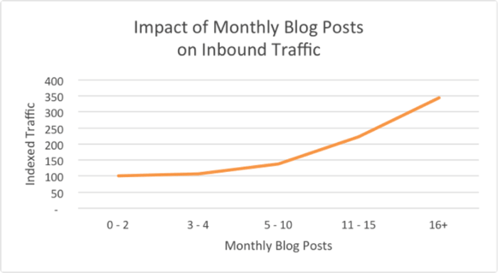 Hubspot Impact of monthly blog posts