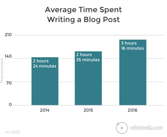 Orbitmedia Average time ti write a blog post