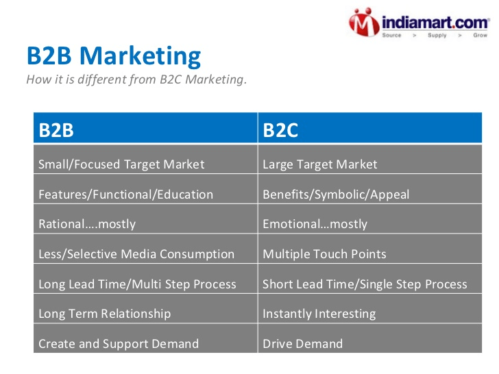 how-is-b2b-marketing-different-from-b2c